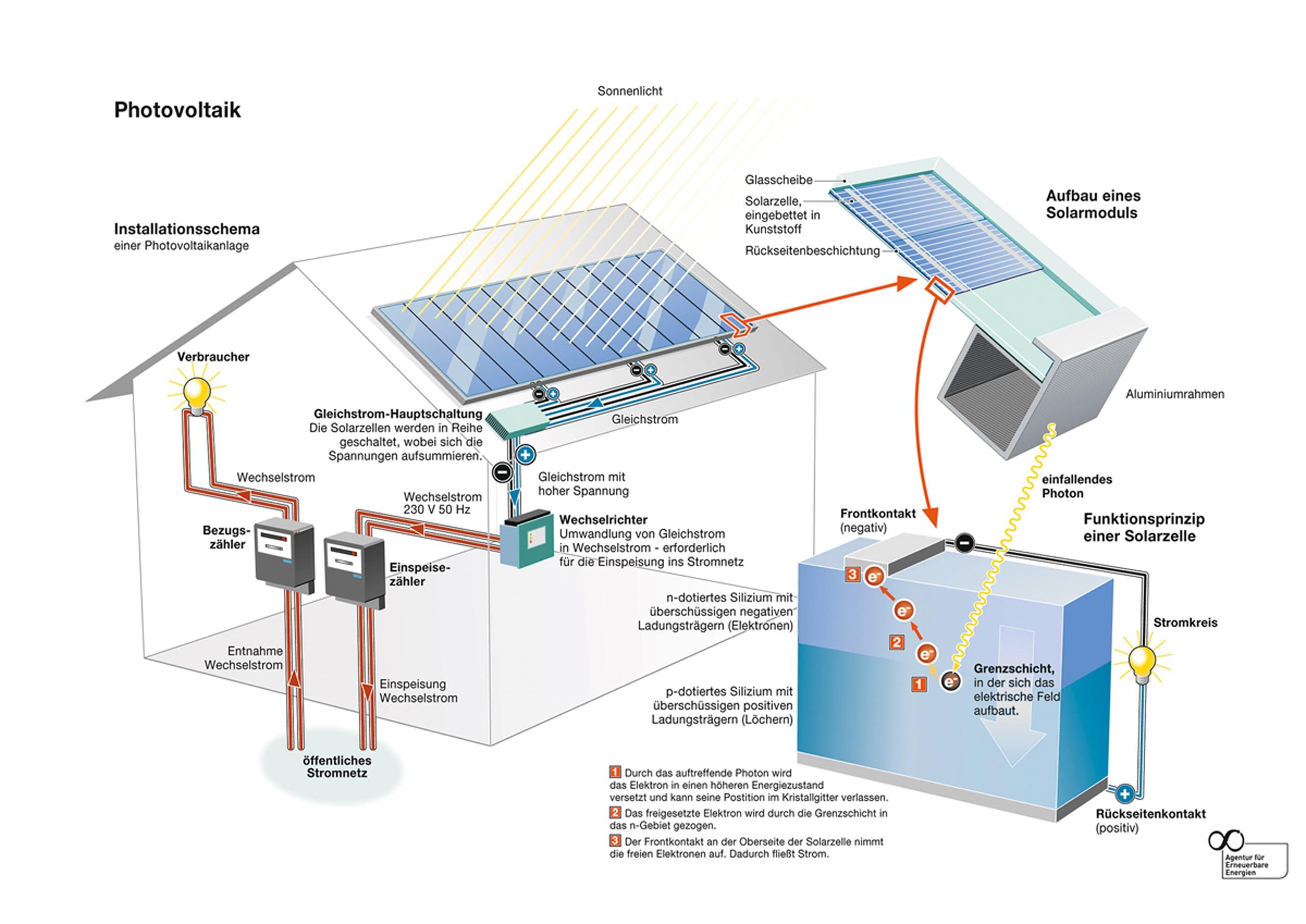 Photovoltaik - Leistung der Hermann Vortkamp e.K. aus Steinfurt